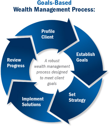 financial management goals Disseminating timely dissemination of monthly, quarterly and annual financial information to internal and external stakeholders is a significant goal of financial management.